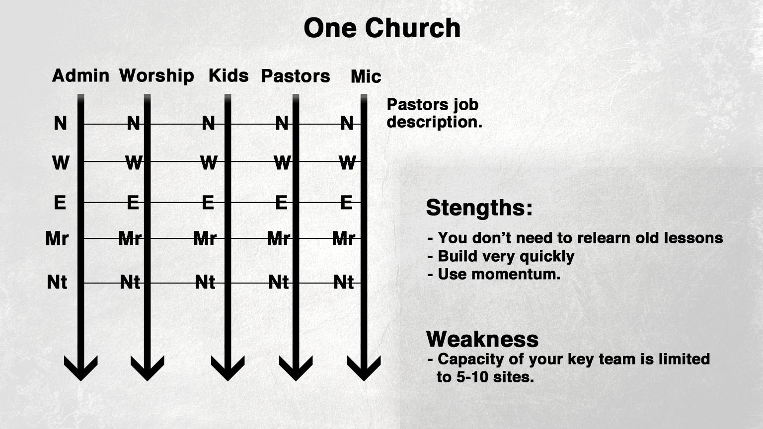 One Church